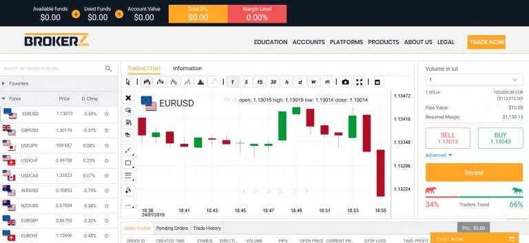 Handel med Bitcoin Revolution